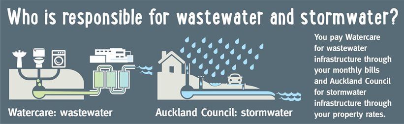 who is responsible for wastewater and stormwater